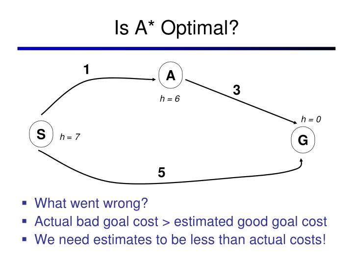 Is A* Optimal?