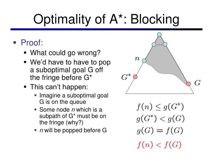 Optimality of A*: Blocking