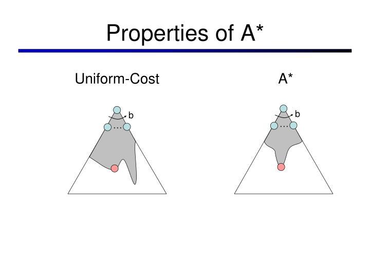 Properties of A*