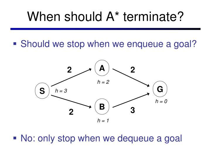 When should A* terminate?
