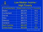 low median income high poverty