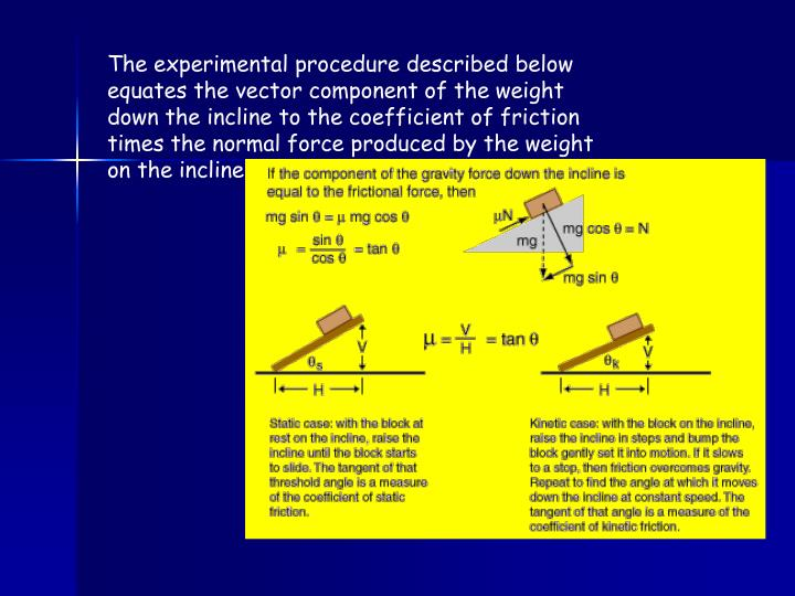 The experimental procedure described below equates the vector component of the weight down the incline to the coefficient of friction times the normal force produced by the weight on the incline.