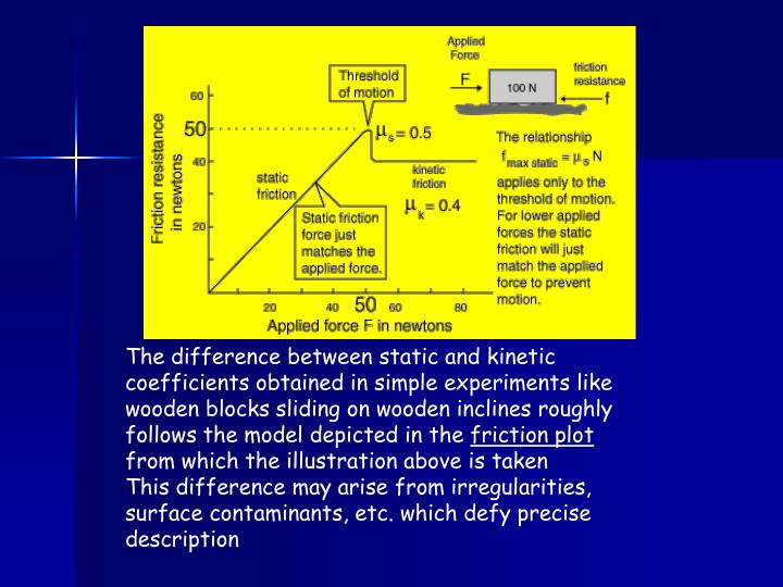 The difference between static and kinetic coefficients obtained in simple experiments like wooden blocks sliding on wooden inclines roughly follows the model depicted in the