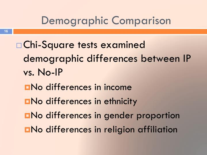 Demographic Comparison