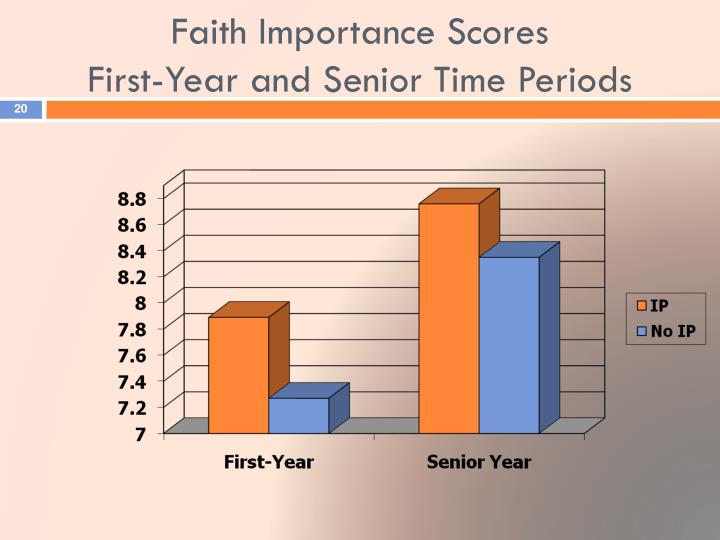 Faith Importance Scores