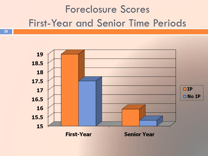 Foreclosure Scores