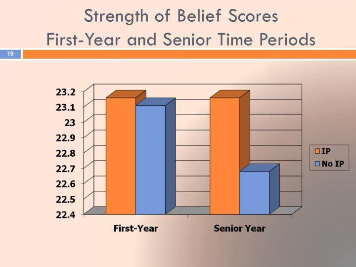 Strength of Belief Scores