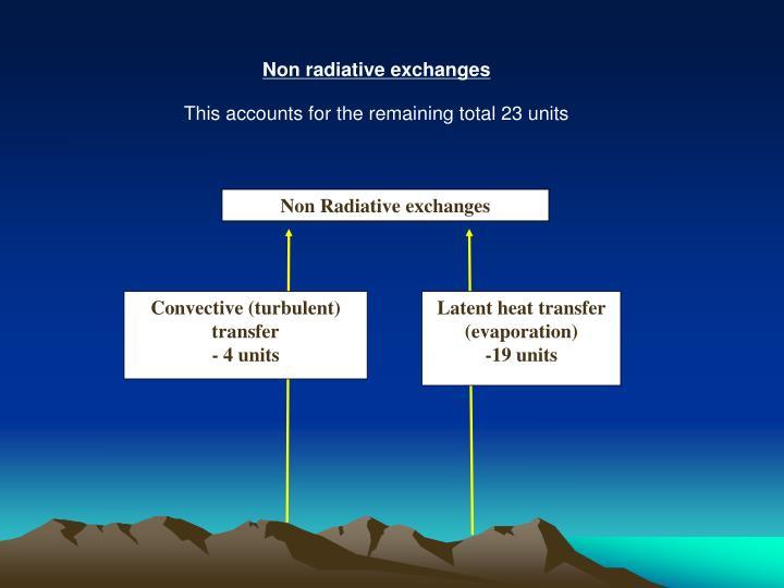 Non Radiative exchanges