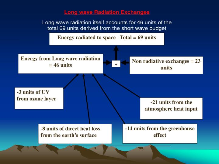 Energy radiated to space –Total = 69 units
