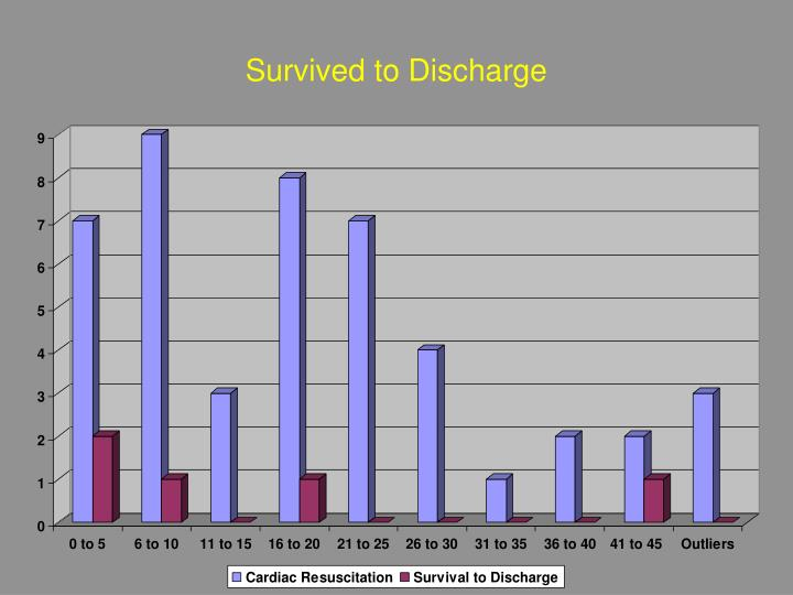 Survived to Discharge