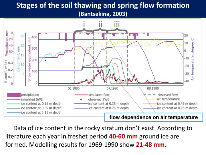 Stages of the soil thawing and spring flow formation