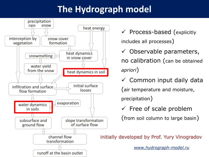 The Hydrograph model