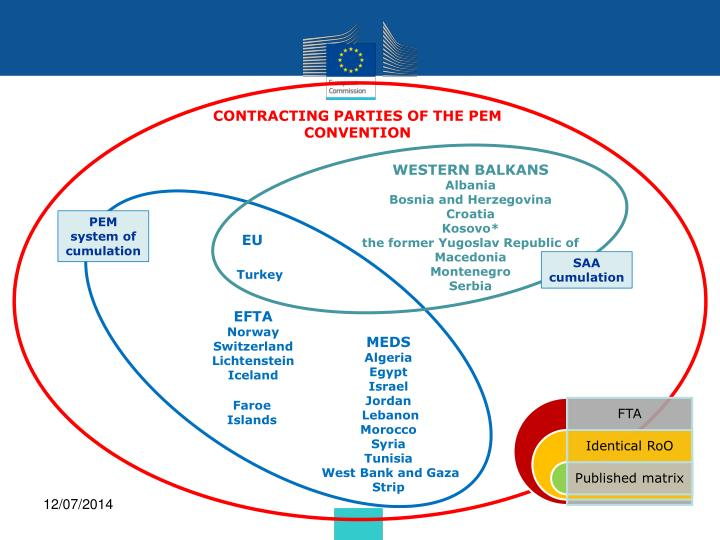 CONTRACTING PARTIES OF THE PEM CONVENTION