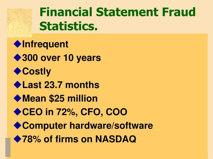 Financial Statement Fraud Statistics.