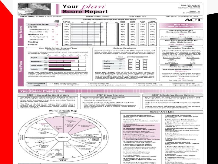 PLAN Score Report