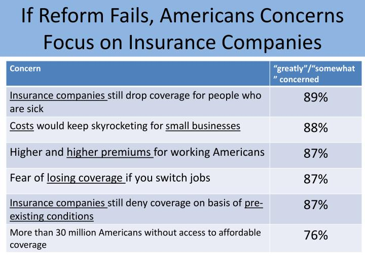 If Reform Fails, Americans Concerns Focus on Insurance Companies