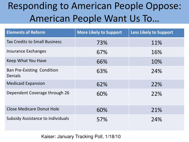 Responding to American People Oppose: