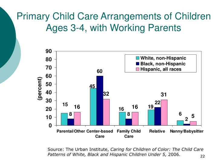 Primary Child Care Arrangements of Children Ages 3-4, with Working Parents