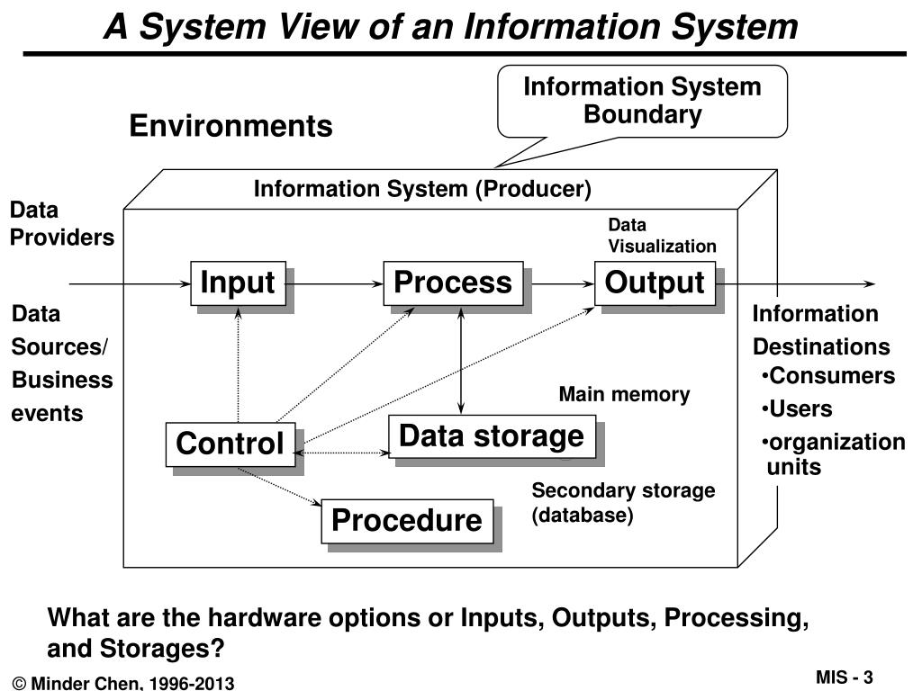 Ppt Introduction To Management Information Systems Mis Powerpoint Presentation Id 1701968