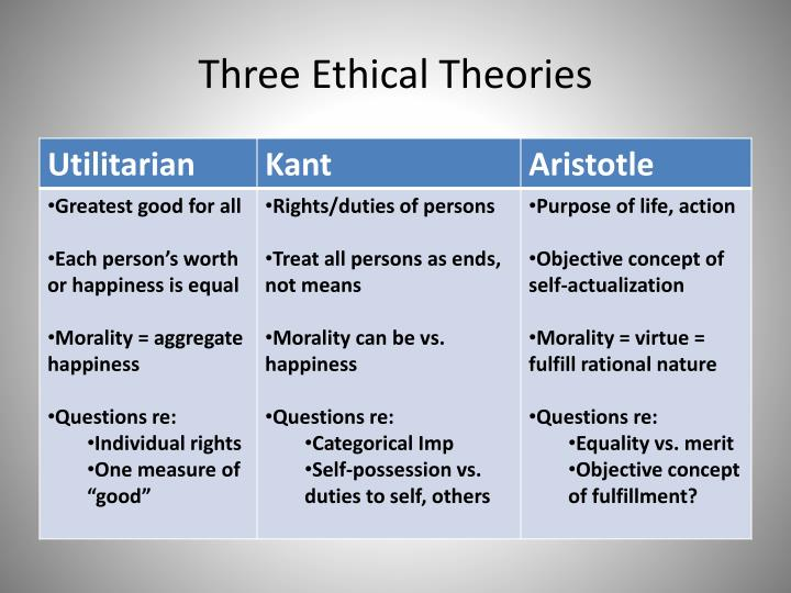 kants theory of ethical duty Strengths and weaknesses of kant's theory by sophie, georgine and niamh weaknesses  kantian ethics deontological (duty-based) ethics are concerned with what people do, not with the consequences of their actions • do the right thing • do it because it's the right thing to do.