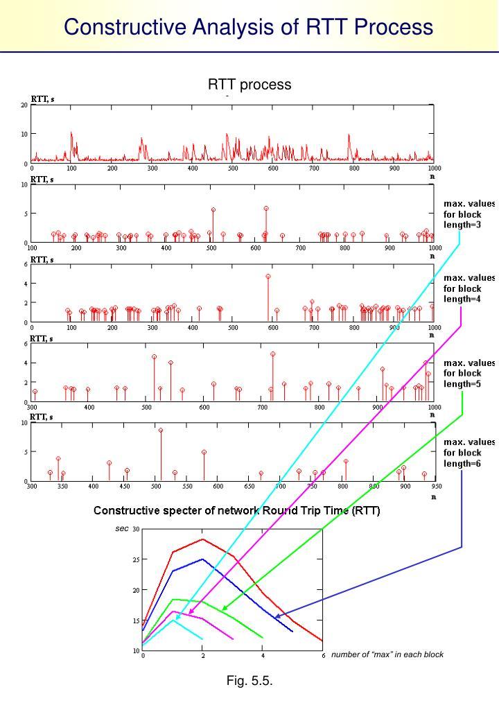 Constructive Analysis of RTT Process