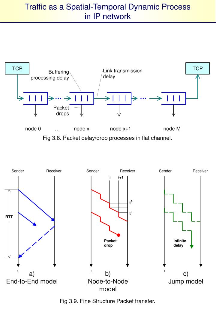 Traffic as a Spatial-Temporal Dynamic Process