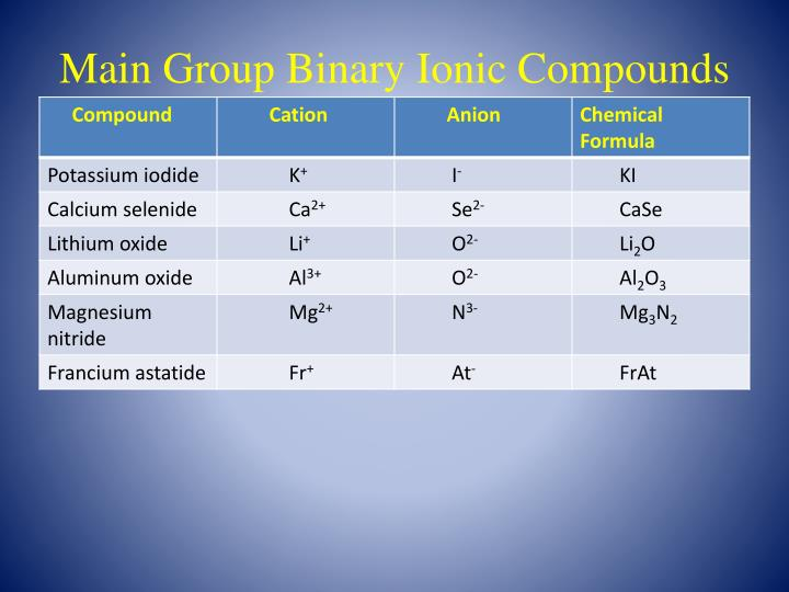 Main Group Binary Ionic Compounds