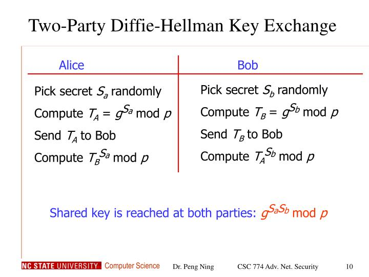 Two-Party Diffie-Hellman Key Exchange
