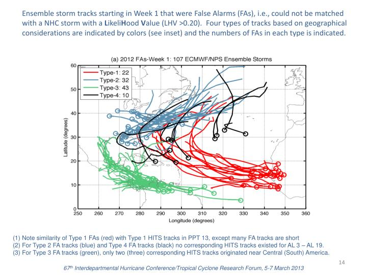 Ensemble storm tracks starting in Week 1 that were False Alarms (FAs), i.e., could not be matched with a NHC storm with a