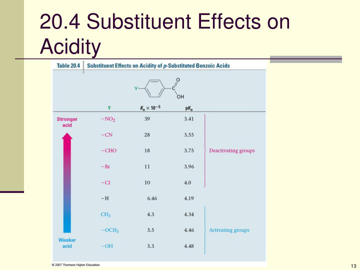 20.4 Substituent Effects on Acidity