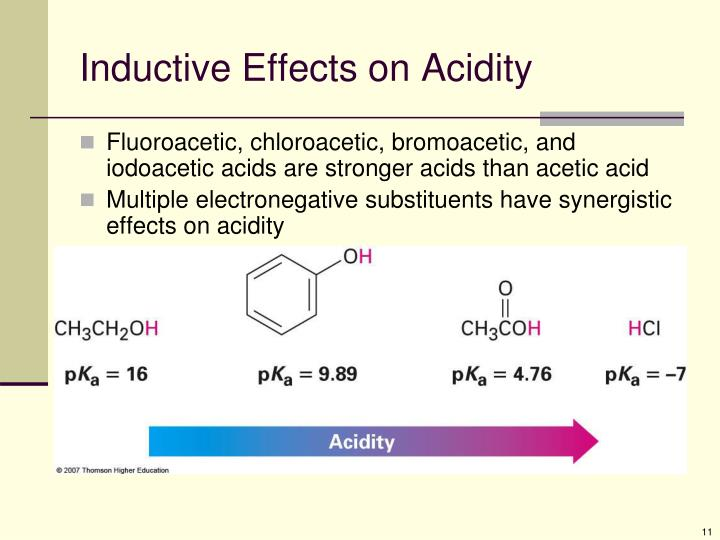 Inductive Effects on Acidity