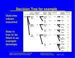 decision tree for example