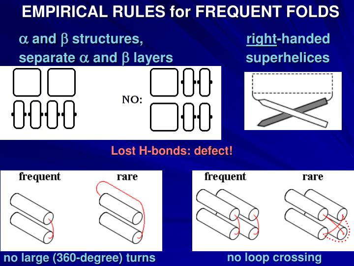EMPIRICAL RULES for FREQUENT FOLDS