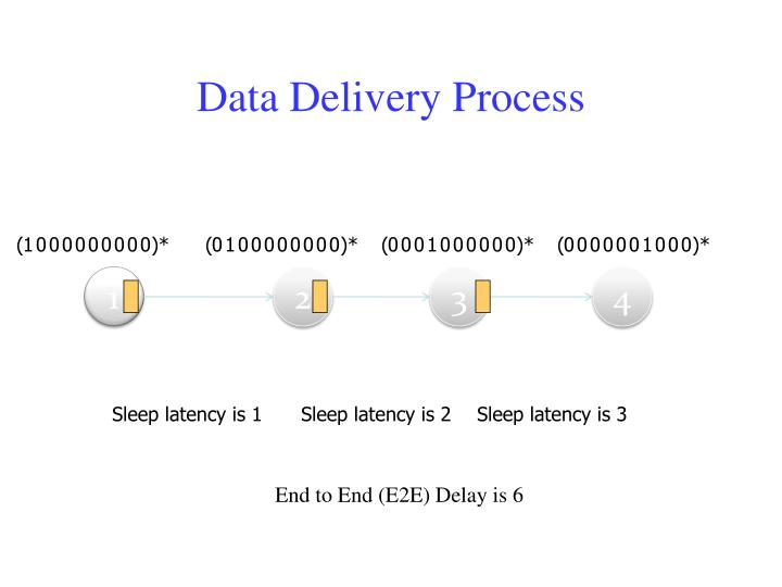 Data Delivery Process