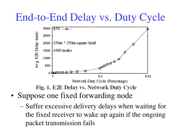 End-to-End Delay vs. Duty Cycle