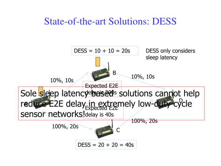 State-of-the-art Solutions: DESS