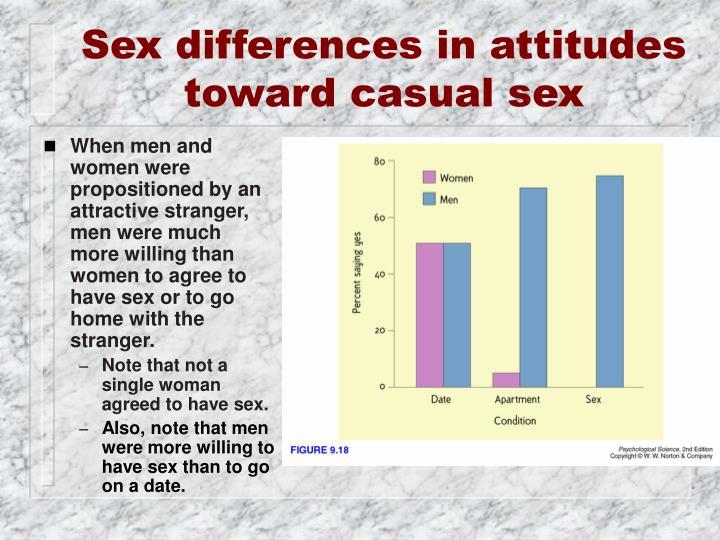 Sex differences in attitudes toward casual sex