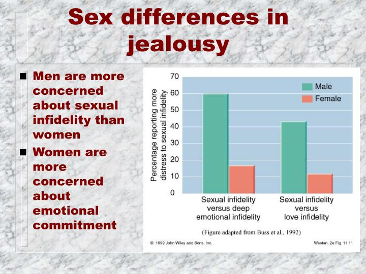 Sex differences in jealousy