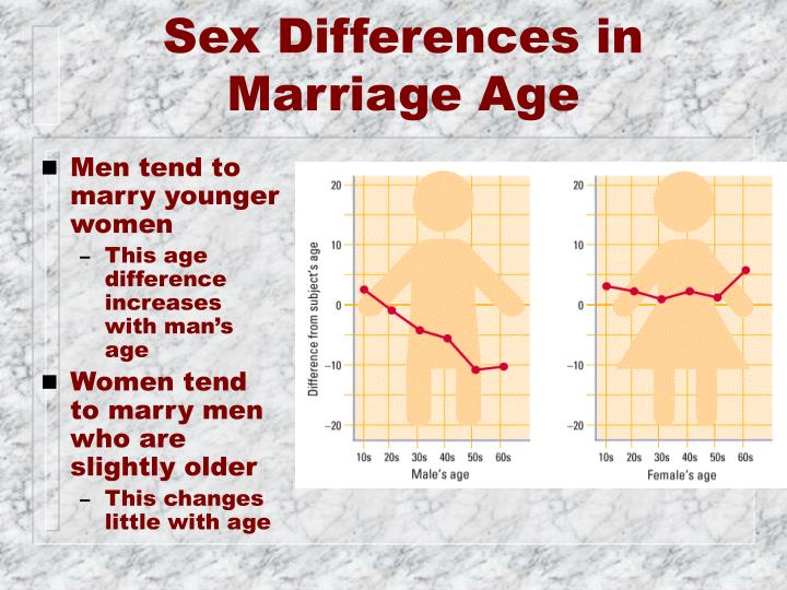 Sex Differences in Marriage Age