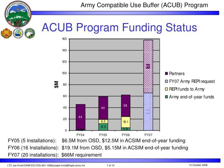 ACUB Program Funding Status