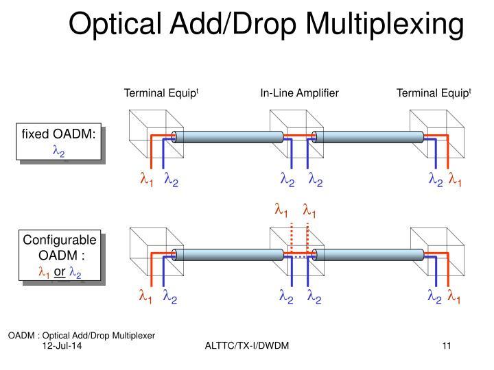 Optical Add/Drop Multiplexing