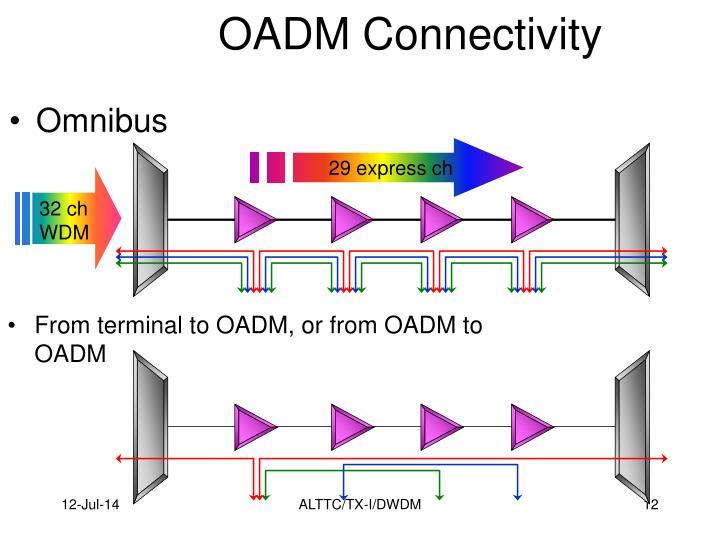 OADM Connectivity