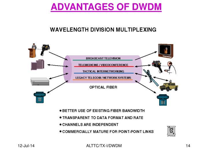 ADVANTAGES OF DWDM