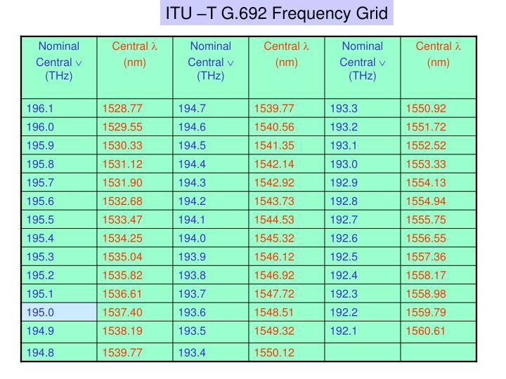 ITU –T G.692 Frequency Grid