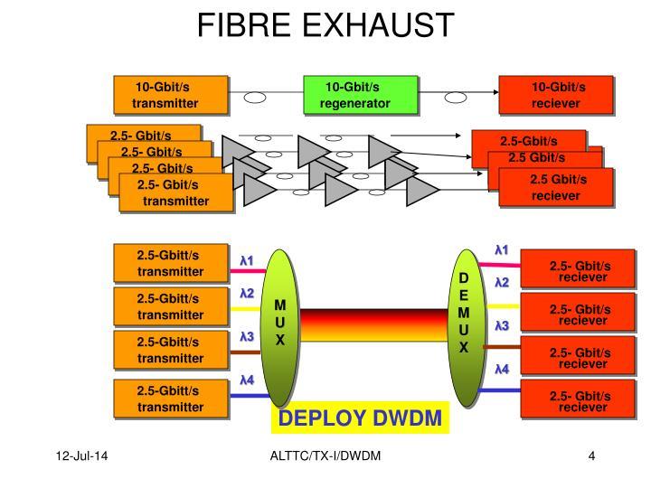 FIBRE EXHAUST