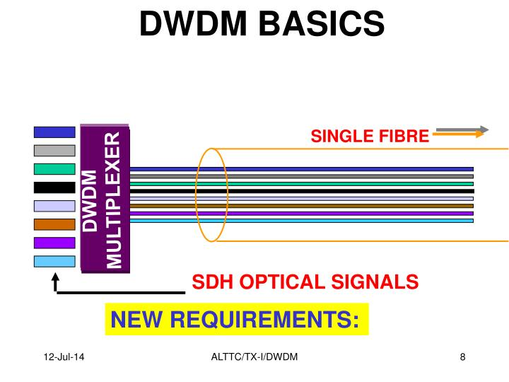 DWDM BASICS