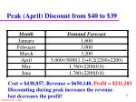 peak april discount from 40 to 39