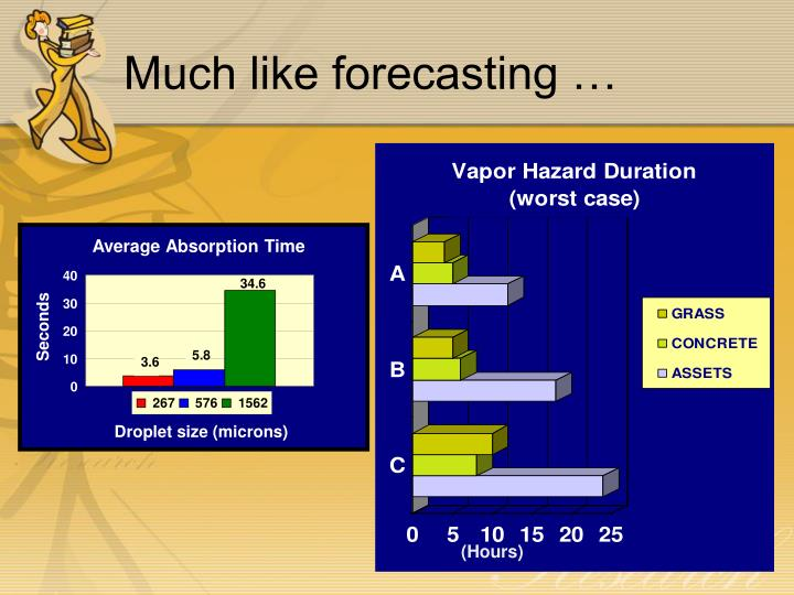 Much like forecasting …