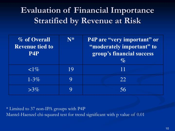 Evaluation of Financial Importance Stratified by Revenue at Risk