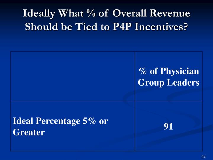 Ideally What % of Overall Revenue Should be Tied to P4P Incentives?